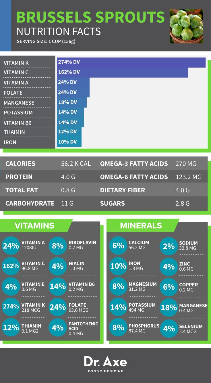 Brussels Sprouts Nutrition Facts Brussels Sprouts Nutrition Facts   One cup of cooked Brussels sprouts provides (in recommended daily allowances):  56 calories 4 grams protein 4 grams fiber 274% vitamin K 162% vitamin C 24 % vitamin A 24% folate 18% manganese 14% potassium 14% vitamin B6 12% thiamine vitamin B1 10% iron 270 mg of omega-3 fatty acids
