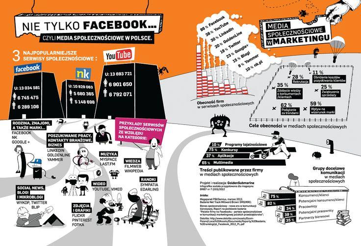 Media społecznościowe w Polsce. #SocialMedia #infographic #infografika