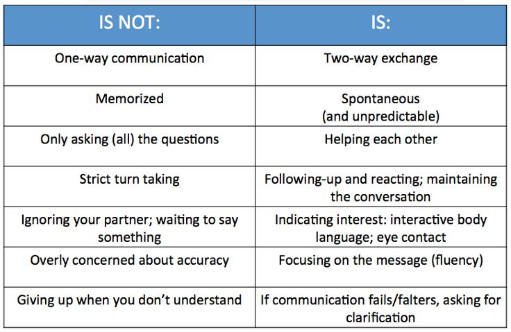 I am always trying to give students opportunities to use the target language authentically.  To ensure this, I keep in my the table below that reminds me what interpersonal communication is and is not.