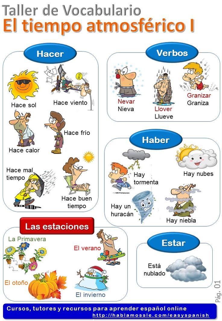 Climate in Spanish -Tiempo atmosférico- Spanish vocabulary A2