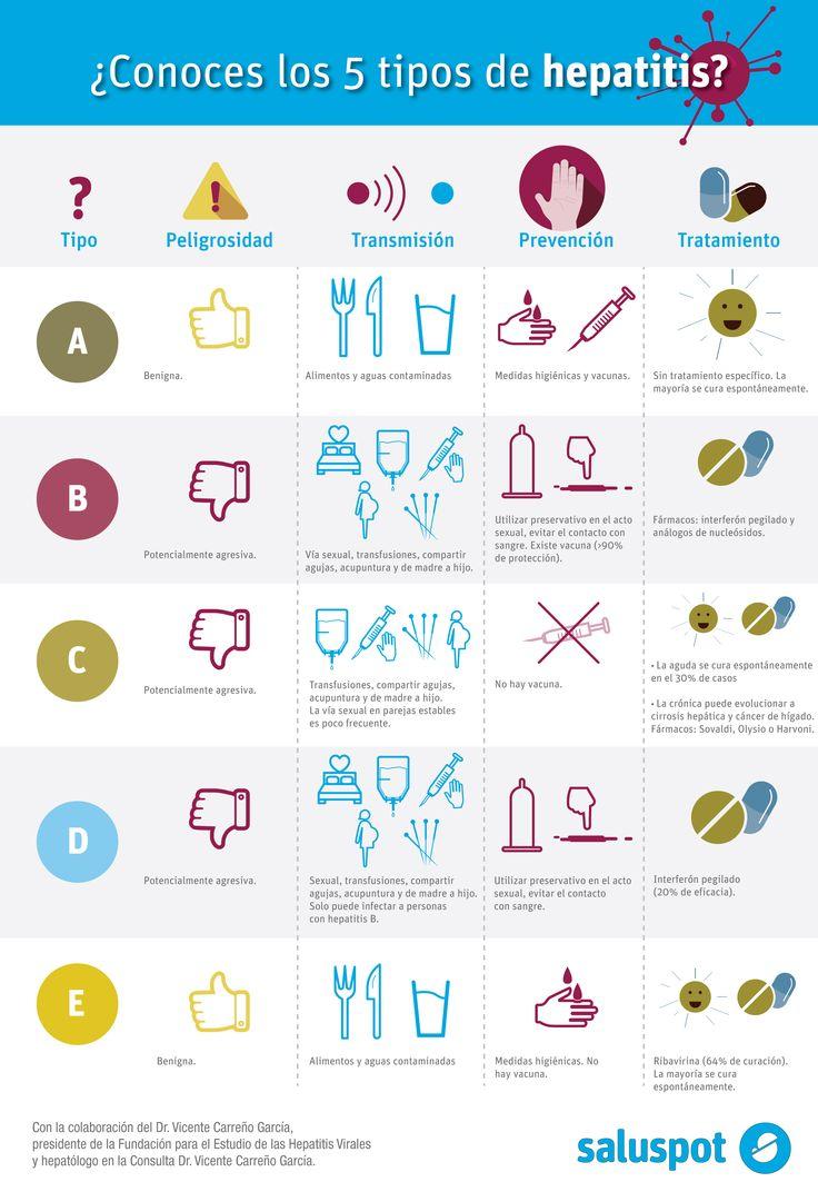 El Dr. Vicente Carreño García explica los tipos de hepatitis en esta infografía.