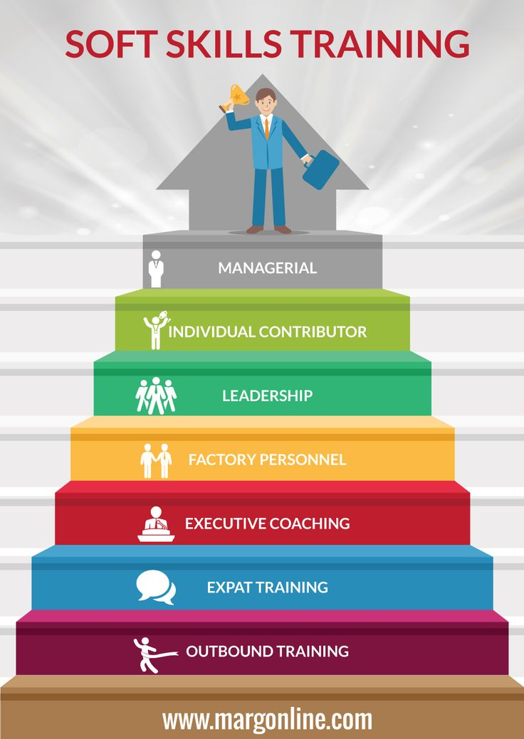 soft skills training in bangalore infographic    elearninginfographics com  soft