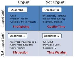 time management matrix - Google zoeken