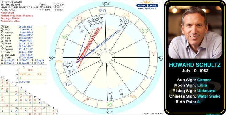 Lady Gaga – Celebrity Birth Natal Chart - Astrology