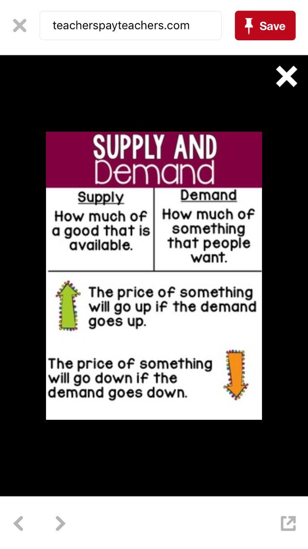 Supply And Demand Anchor Chart Economics Lessons Economics Lessons High School Social Studies Elementary