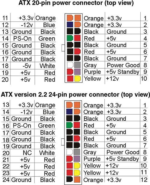 Pinout Atx Power Supply