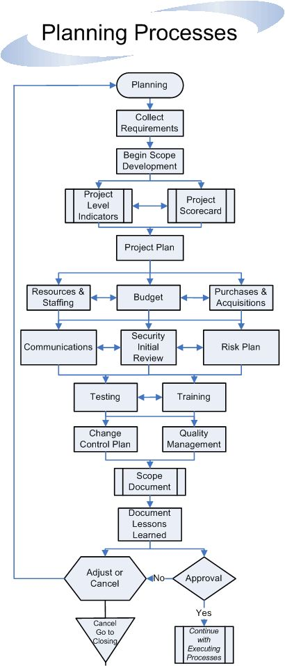 Planning Processes Flow                                                                                                                                                                                 More
