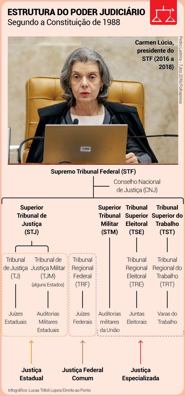 Esse tal de TSE e como o Poder Judiciário é estruturado no Brasil – Direito ao ponto