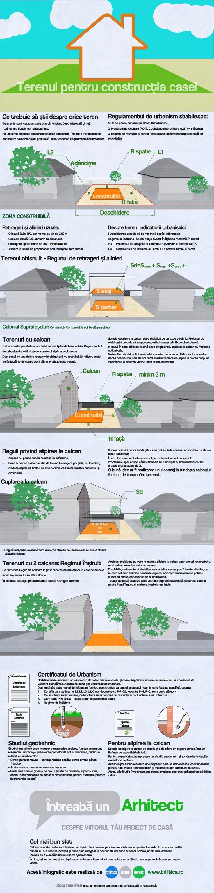 Infographic ce prezintă situațiile uzuale pe care un teren de casă le prezintă
