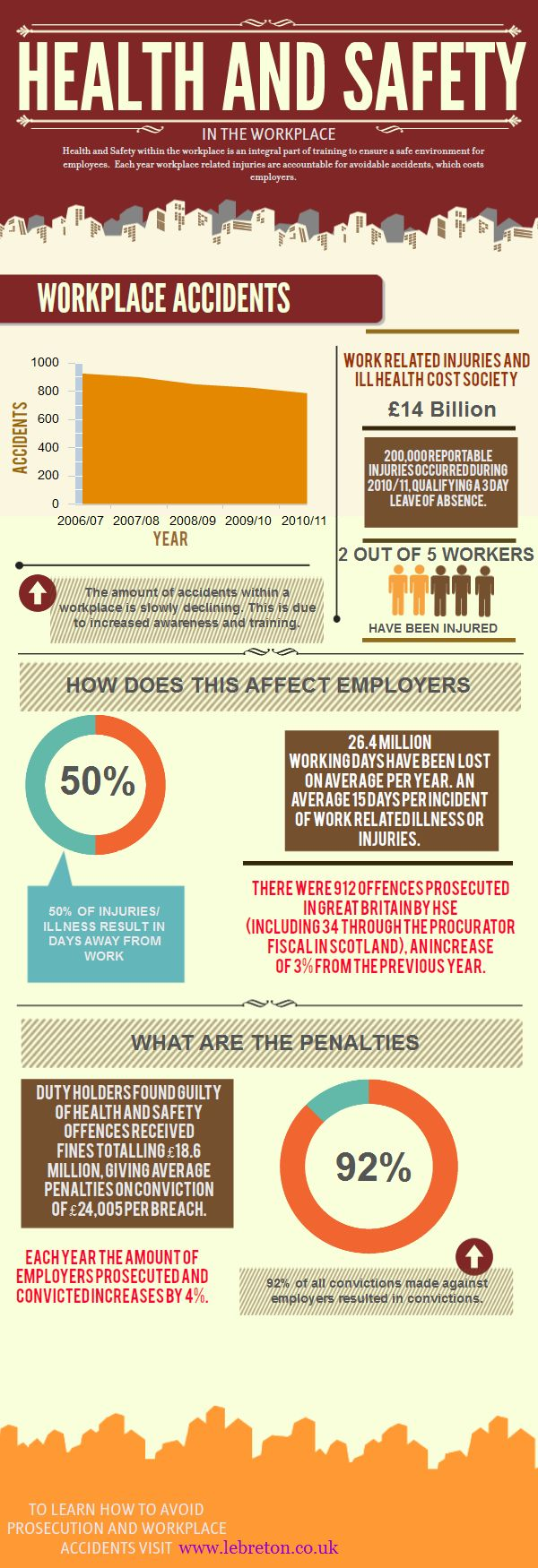 Health And Safety In The Workplace [INFOGRAPHIC]. Health and Safety CV writing services. www.brightcvs.com