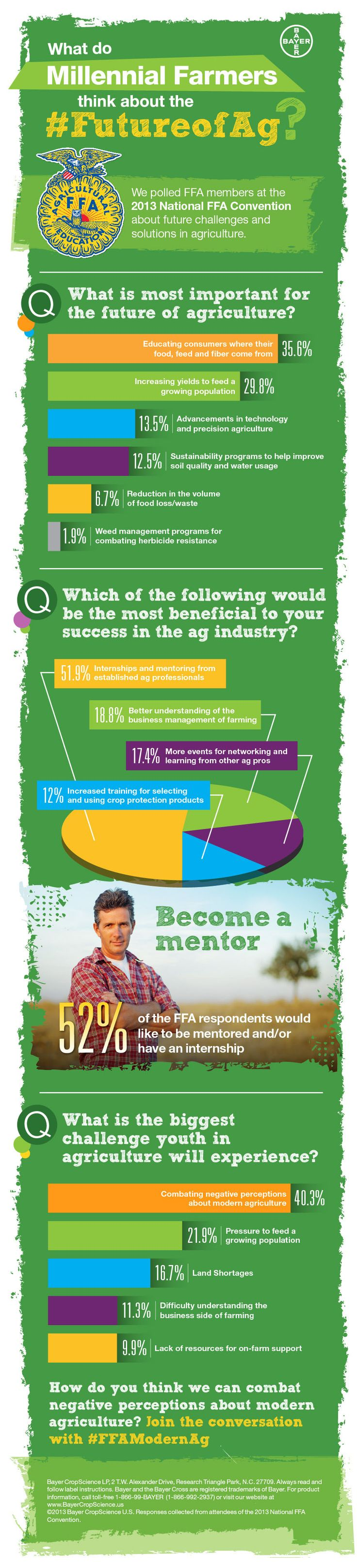 We surveyed students at the 2013 National FFA convention and found insightful data about their perception of modern ag http://www.bayercropscience.us/news/blog/2014/march/whats-eating-at-americas-next-generation-of-farmers