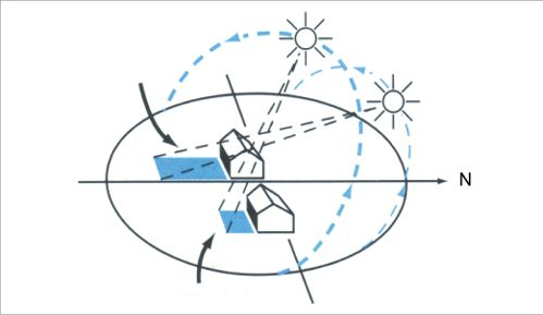 In summer, the sun's arc through the sky is close to a vertical plane casting small shadows. In winter, the sun's arc is lower in the sky, casting longer shadows.