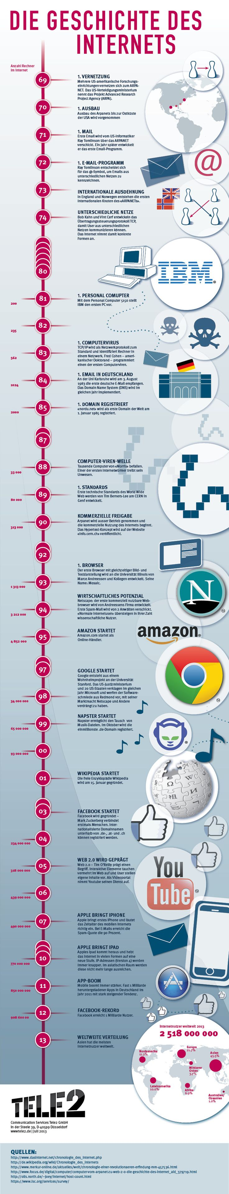Geschichte des Internets.ashx (769×3997)