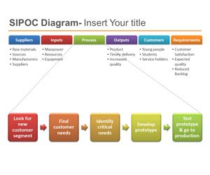 free six sigma template for PowerPoint with a SIPOC template, lean and six sigma PowerPoint presentations