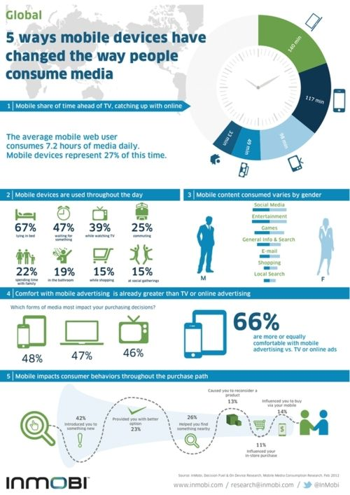 5 ways mobile devices have chenged the way people consume media.