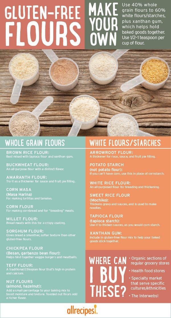 A quick guide to gluten-free whole grains, white starches, and even a basic recipe for your own gluten-free baking mix.