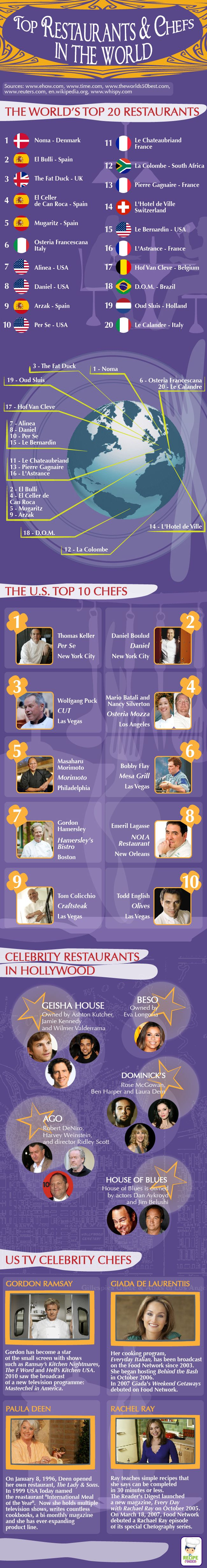 Celebrity chefs, and their recipes, have been popular in the last years, more than ever before even. With shows hosted by Gordon Ramsey in both USA an