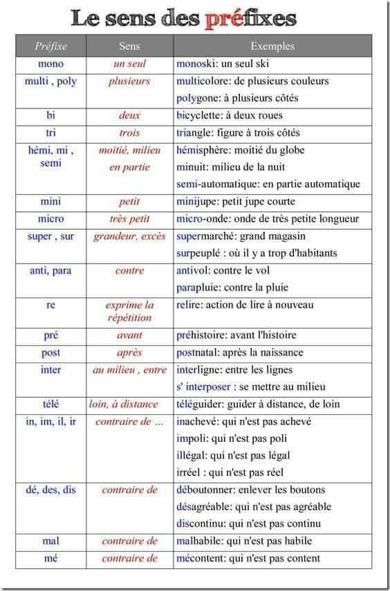 Le sense de préfixes