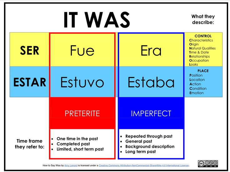 61 best for the love of spanish images on pinterest learning spanish 4 easy handout to remember when to use ser vs estar and the preterite vs the imperfect fandeluxe