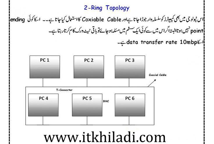 ring topology in urdu