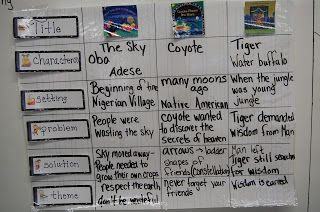 Thinking in Third!: Folktale Anchor Chart