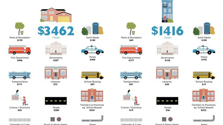 The Real Costs of Suburban Sprawl in One Infographic