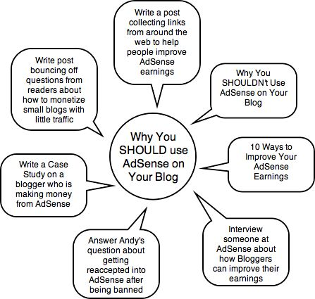 Mind Mapping for Blog Post Ideas
