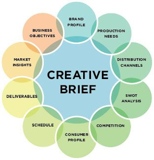 pretty clear components of  a creative brief, breaks it down! might be helpful? @Meghan Moeltner @Straight Up
