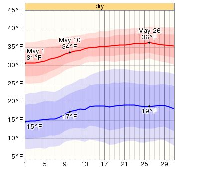 Average Weather In May For Steamboat Springs, Colorado, USA - WeatherSpark
