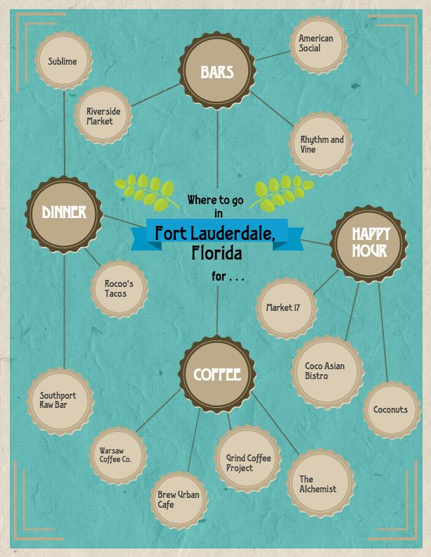 Deciding the best places to eat and drink in Fort Lauderdale, Florida? Click for more information
