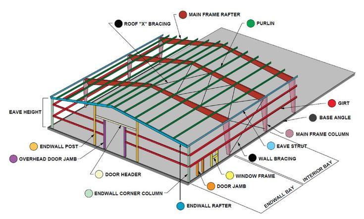 E C E F C C B F D Steel Buildings Pre Engineered Metal Buildings on Struts 2 Architecture Diagram