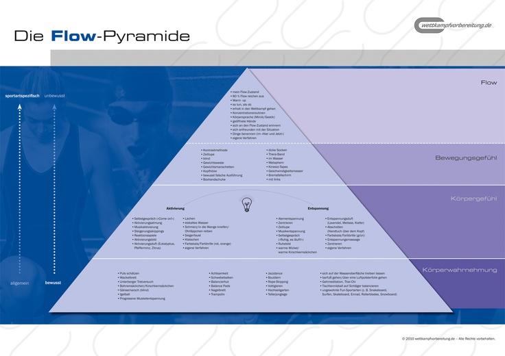 die flow pyramide ist ein zentrales element des mentaltrainings ziel ist der flow zustand im. Black Bedroom Furniture Sets. Home Design Ideas
