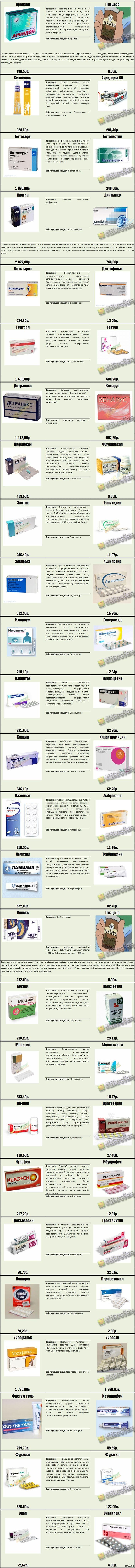 Как не разориться в аптеке?. Обсуждение на LiveInternet - Российский Сервис Онлайн-Дневников
