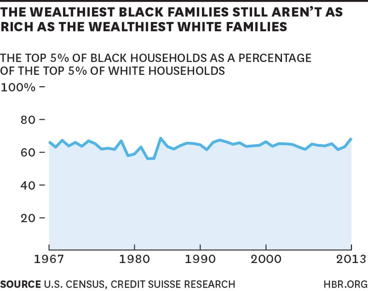 The gaps in wealth and income between white and Black Americans are stark – and haven't narrowed significantly in 50 years. There are even big gaps among Black and white business owners. According to data from the Federal Reserve Board's Survey of Consumer Finances (SCF), white Americans' median incomes were 70% higher than Black Americans' in 2010. Overall net worth was 7.9 times larger for white Americans.