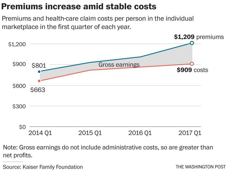 The profitable quarter suggests the markets may be stabilizing — though political uncertainty over the future of Obamacare is keeping insurers in suspense.