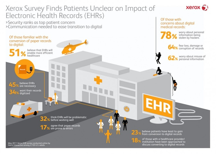 Xerox Survey Finds Patients Unclear on Impact of Electronic Health Records (EHRs)