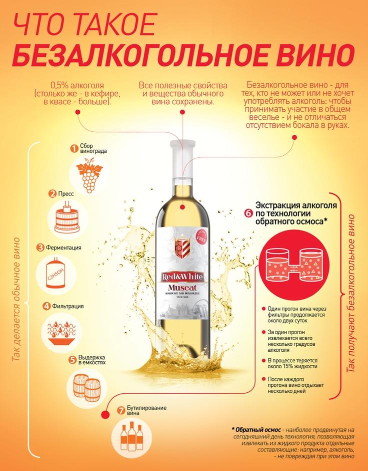 What is ALCOHOL-FREE wine. Wine Infographics by Albastrele Wines. | Что такое безалкогольное вино. Инфографика Albastrele Wines