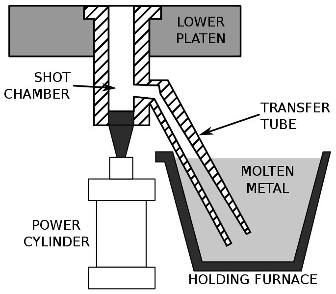 A schematic of a cold-chamber die casting machine. #DieCasting