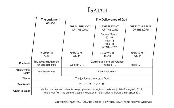 Isaiah bible prophet | Isaiah Overview Chart View Chuck Swindoll's chart of Isaiah, which ...