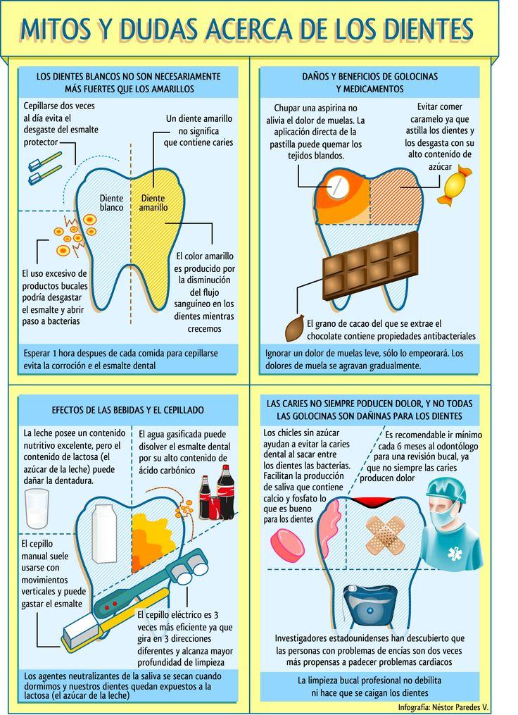 Salud dental: infographic by Néstor Paredes