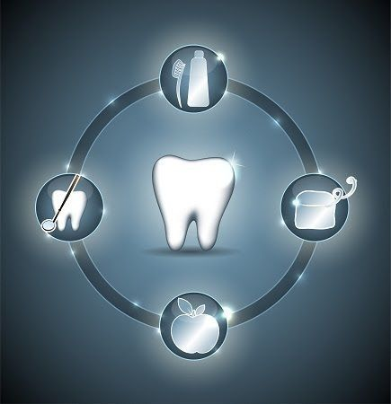 Dentaltown - The oral health tooth circle is the reflection of eternity, has no beginning, and no end, if you brush your teeth for two minutes, twice per day, floss before bedtime, eat a healthy diet, and get your teeth examined every year.