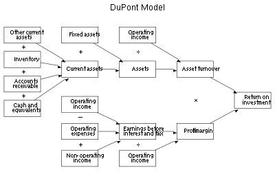 Graphical representation of DuPont analysis.
