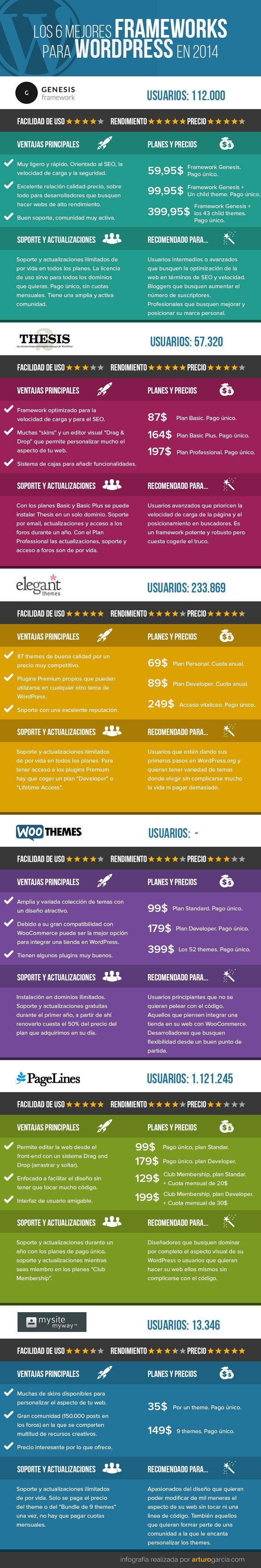 #Infografia #DisenoWeb ¿Cuál es el mejor framework para WordPress? #TAVnews