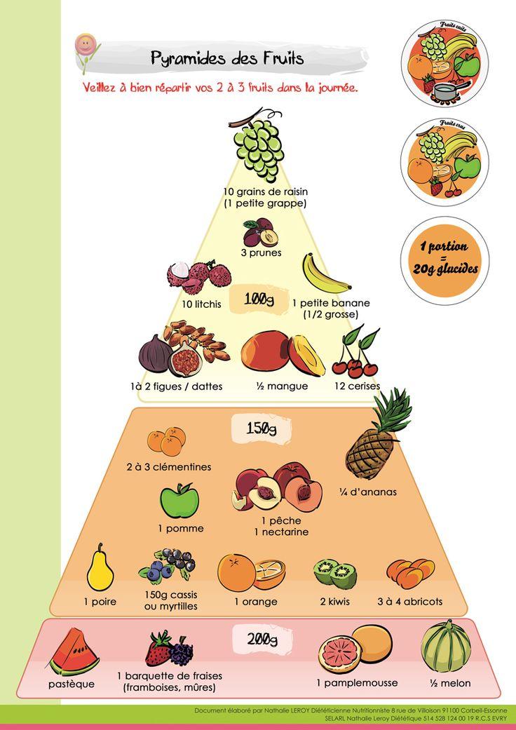 www.pocomdesign.com » Nathalie Leroy – Fruits, Légumes et Glucides - Pyramides des fruits