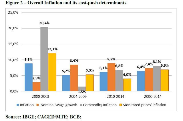 Revista Circus: Distribution and Cost - Push inflation in Brazil u...