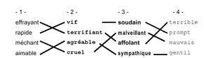 VOCABULAIRE : 3 fiches avec 4 colonnes de 18 noms, adjectifs et verbes. Relier synonymes entre eux. Très enrichissant si on utilise le dico. Présentation en colonnes permet de varier la difficulté : les CE2 travail sur deux colonnes, les CM1 et les CM2 iront sur 3 ou 4 colonnes. Pour que l'activité soit profitable, il faut autoriser le droit à l'erreur et corriger vite : transparent A4 avec réponses tracées au feutre indélébile. Superposer ce corrigé au travail de l'élève pour valider.