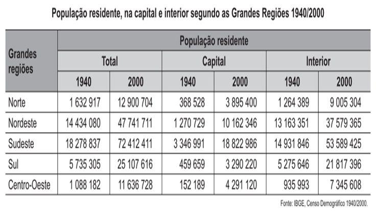 O censo demográfico é um levantamento estatístico que permite a coleta d... https://youtu.be/9IACqc0-Ank