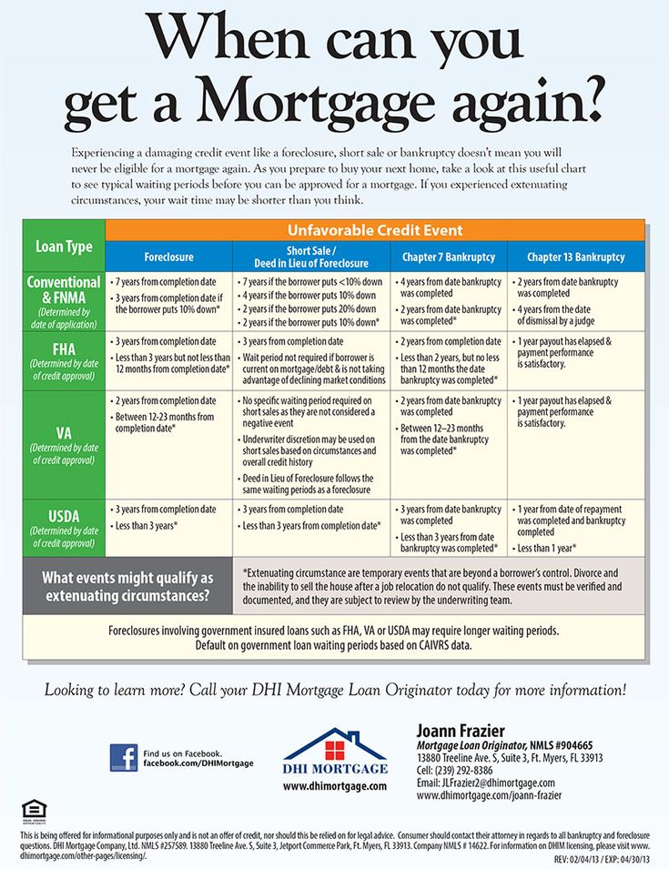 Fha Mortgage Rates Do You Know About The 2 Rates Available