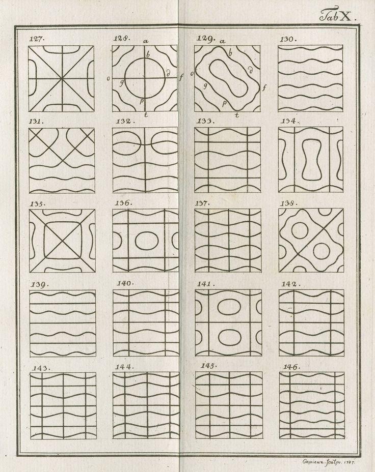 Ernst Chladni | Chlandi Figures: Visualizations of vibration patterns (1787)