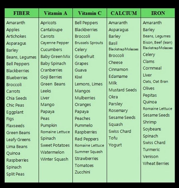 Understanding food cravings chart google search
